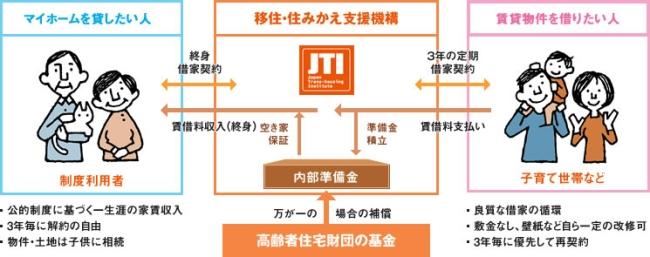 「マイホーム借上げ制度」のしくみ(JTIホームページより)